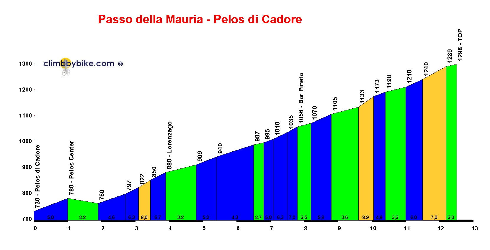 Elevation profile for Passo della Mauria