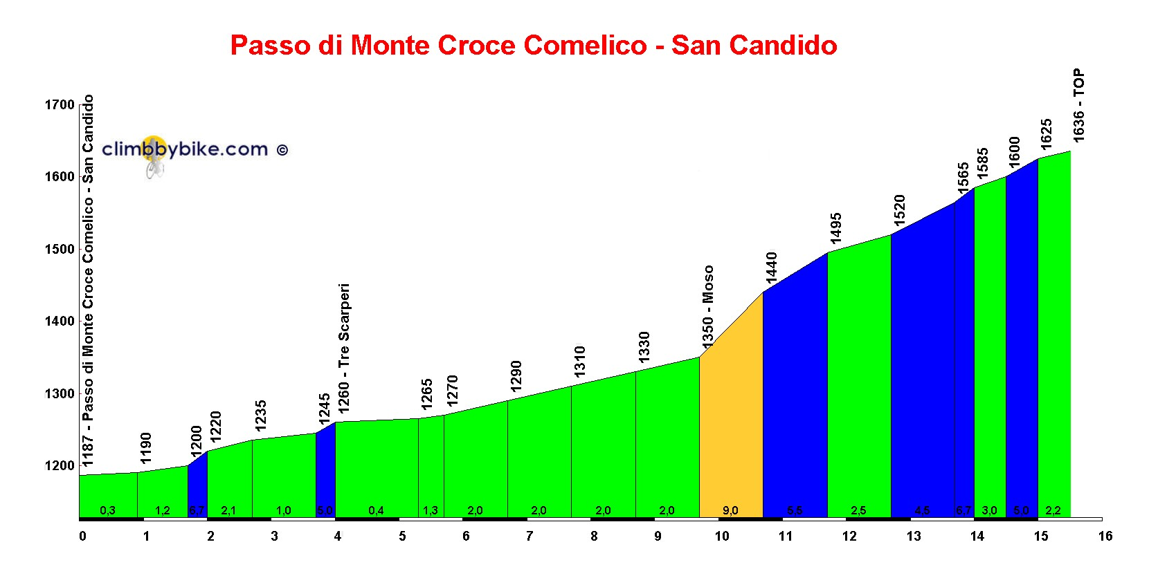 Elevation profile for Passo di Monte Croce Comelico