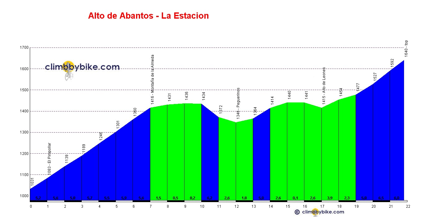 Elevation profile for Alto de Abantos