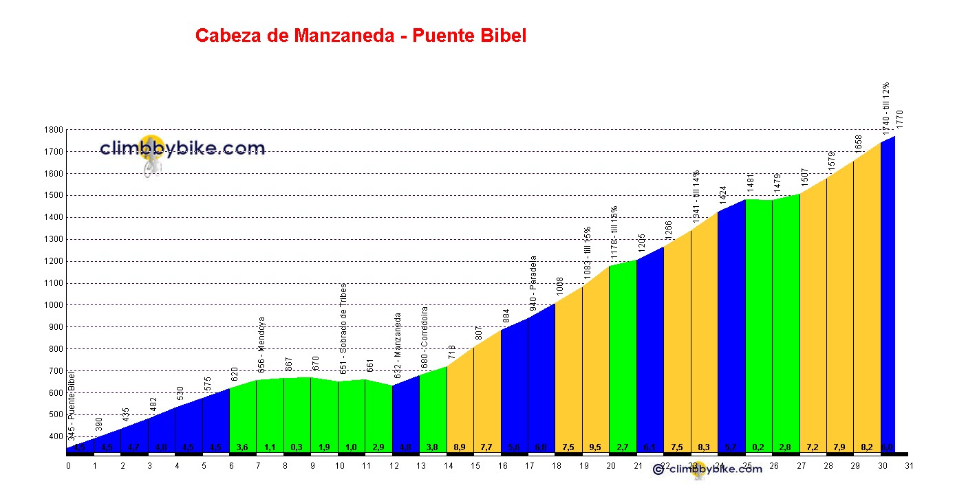 Elevation profile for Cabeza de Manzaneda