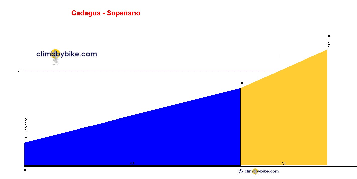 Elevation profile for Cadagua