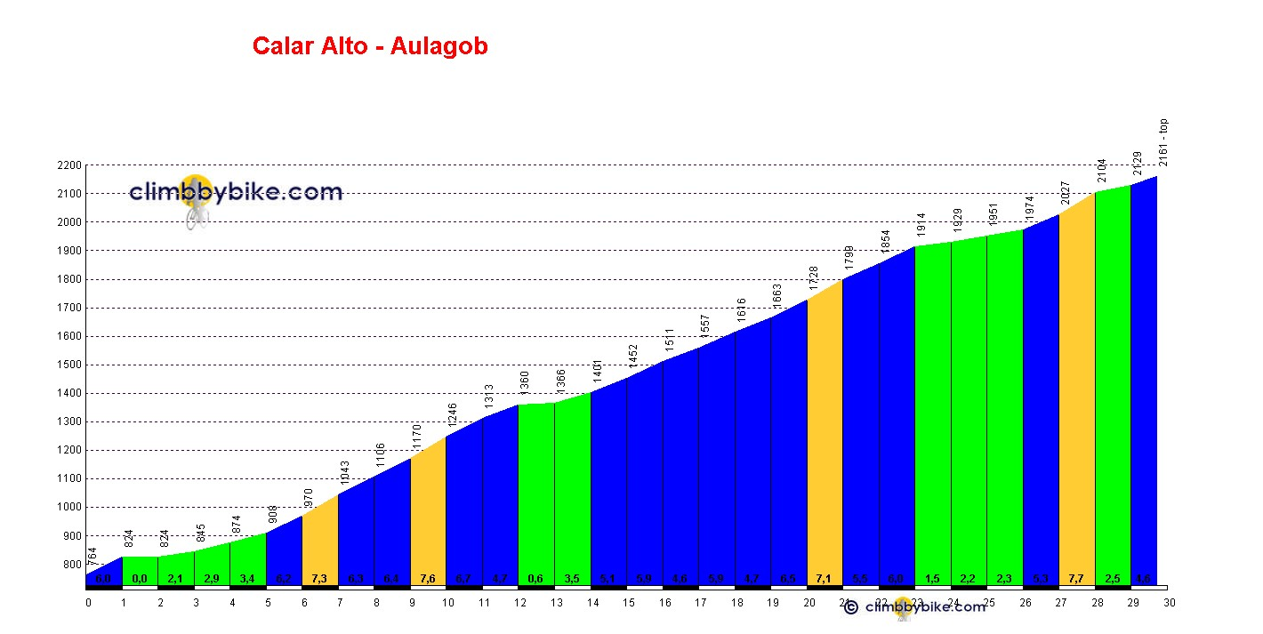 Elevation profile for Calar Alto