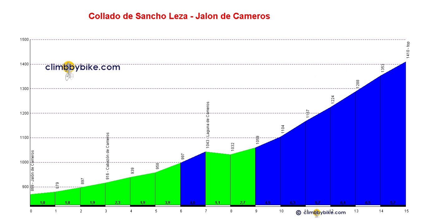 Elevation profile for Collado de Sancho Leza