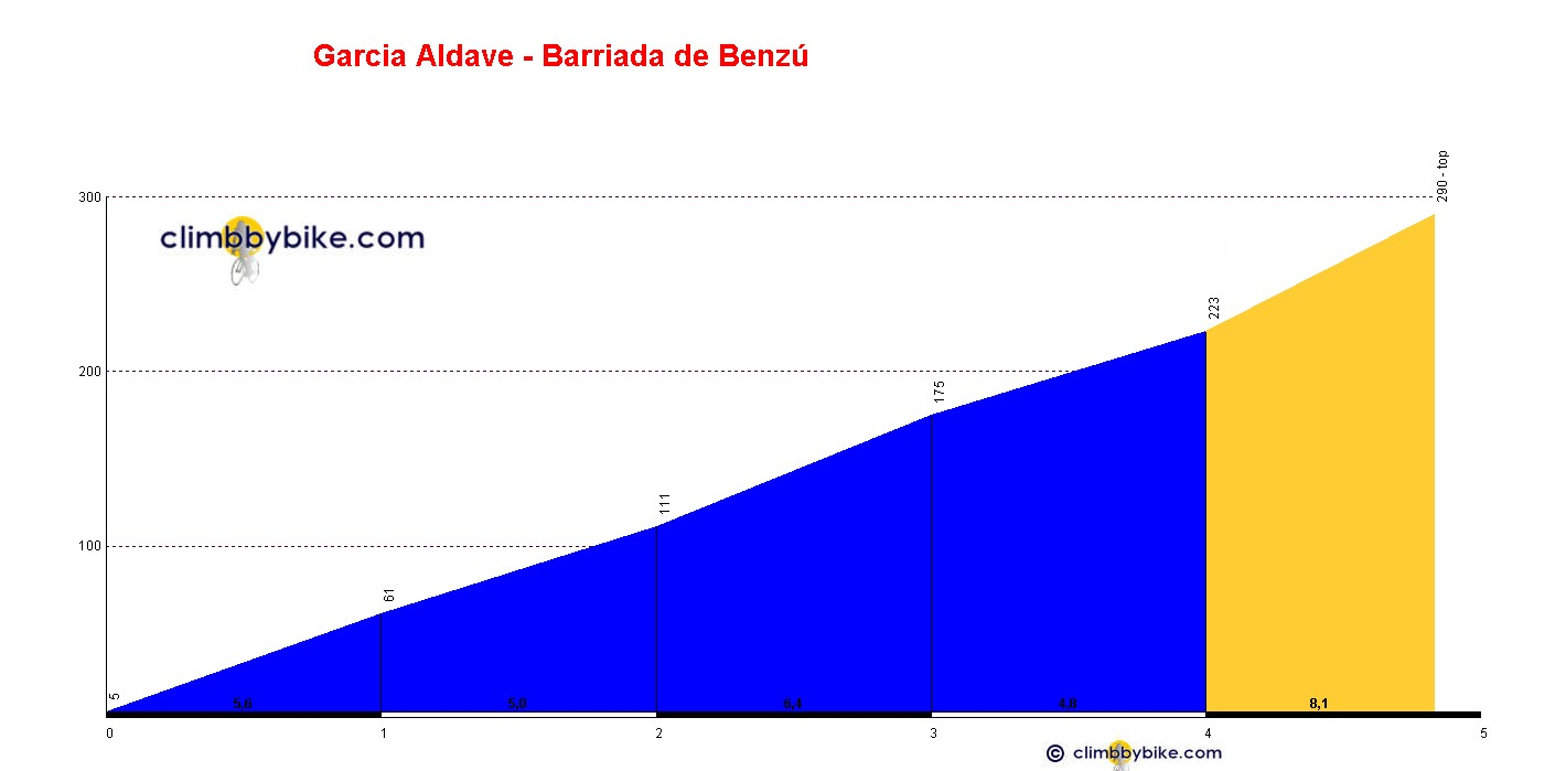 Elevation profile for Garcia Aldave