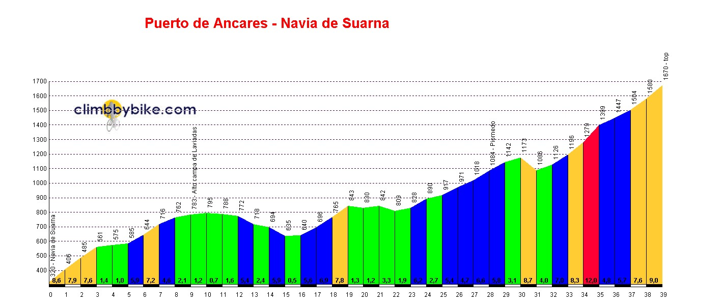 Elevation profile for Puerto de Ancares