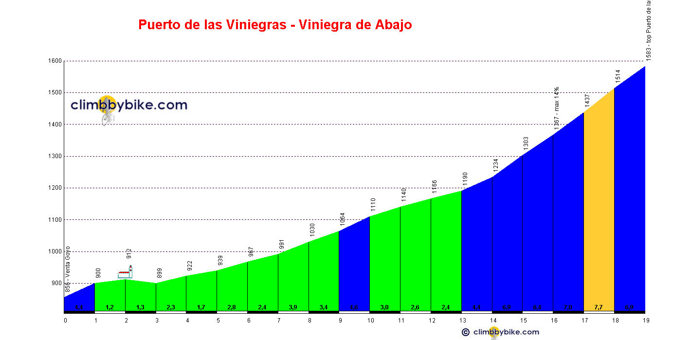 Elevation profile for Puerto de las Viniegras
