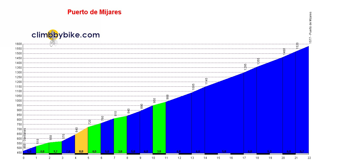Elevation profile for Puerto de Mijares