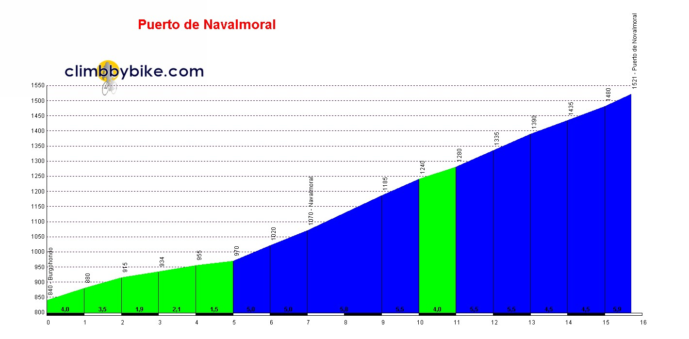 Elevation profile for Puerto de Navalmoral