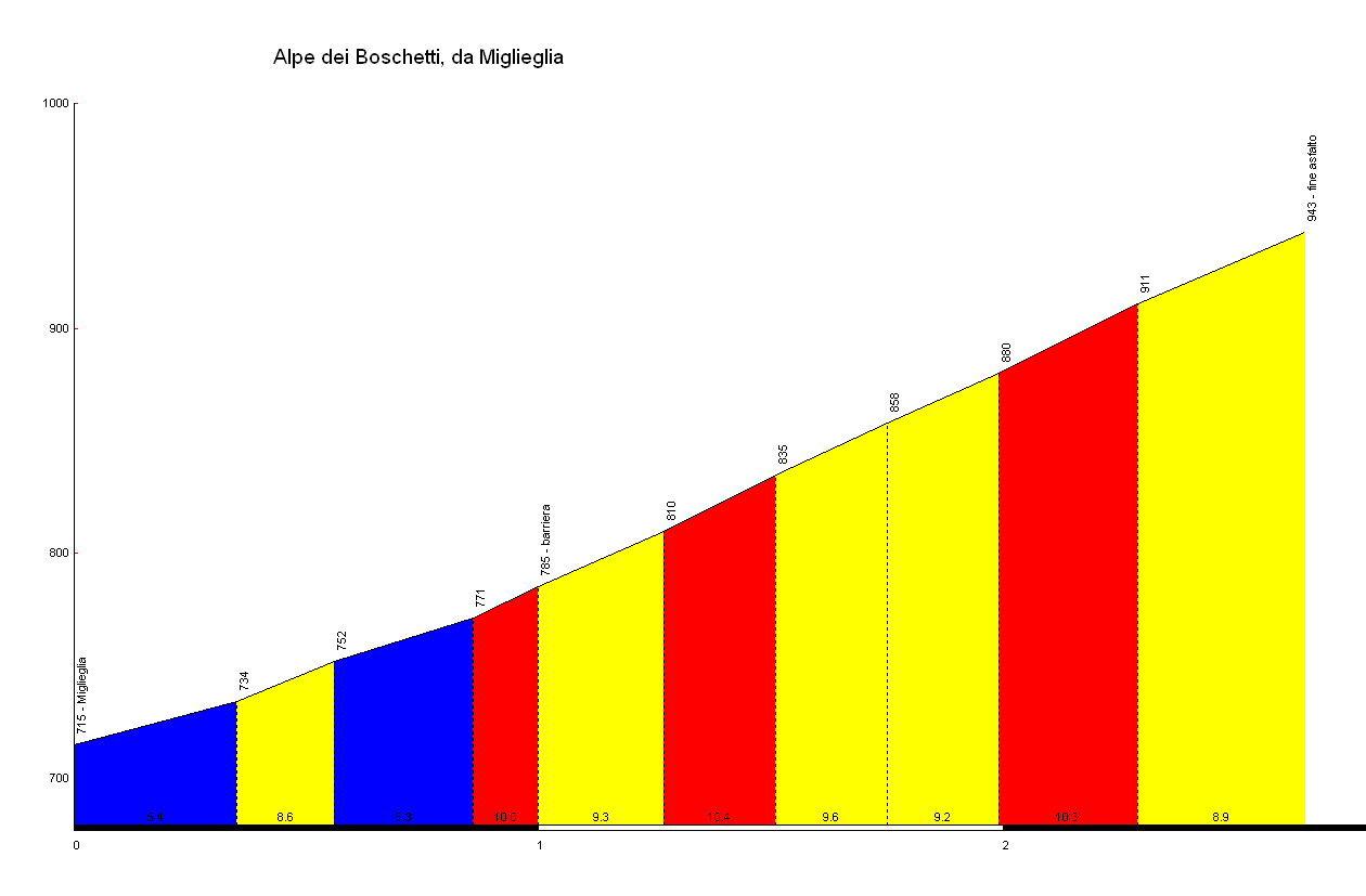 Elevation profile for Alpe dei Boschetti