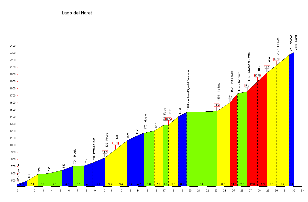 Elevation profile for Lago di Naret
