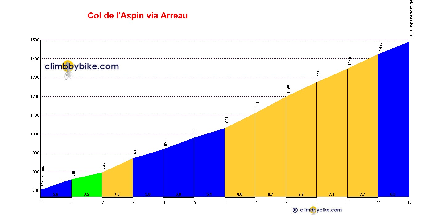 Elevation profile for Col d'Aspin
