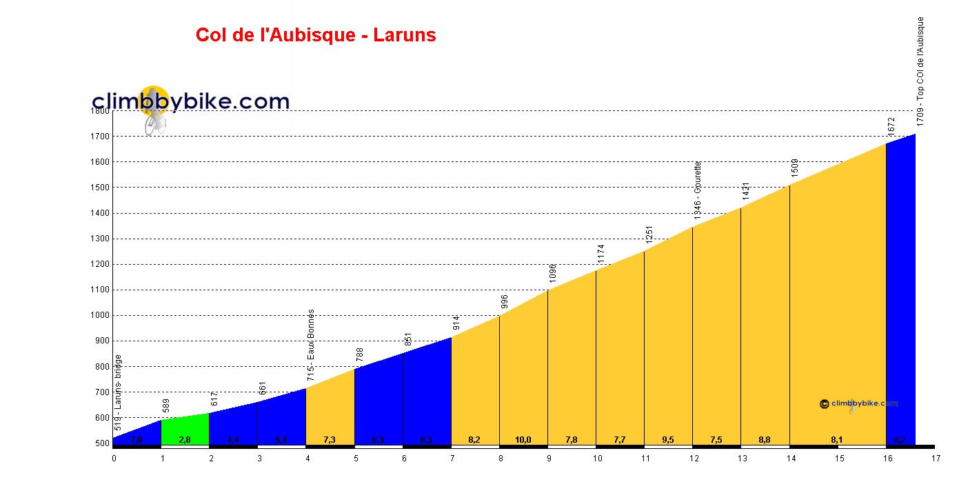 Elevation profile for Col d'Aubisque