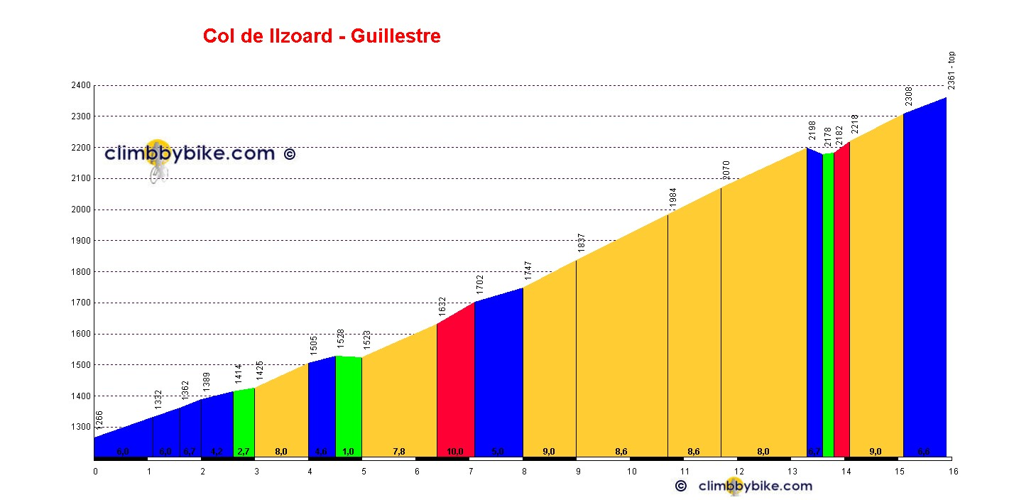 Elevation profile for Col de l'Izoard