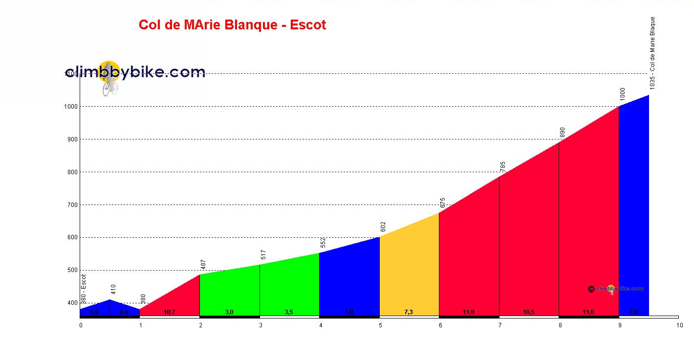Elevation profile for Col de Marie Blanque