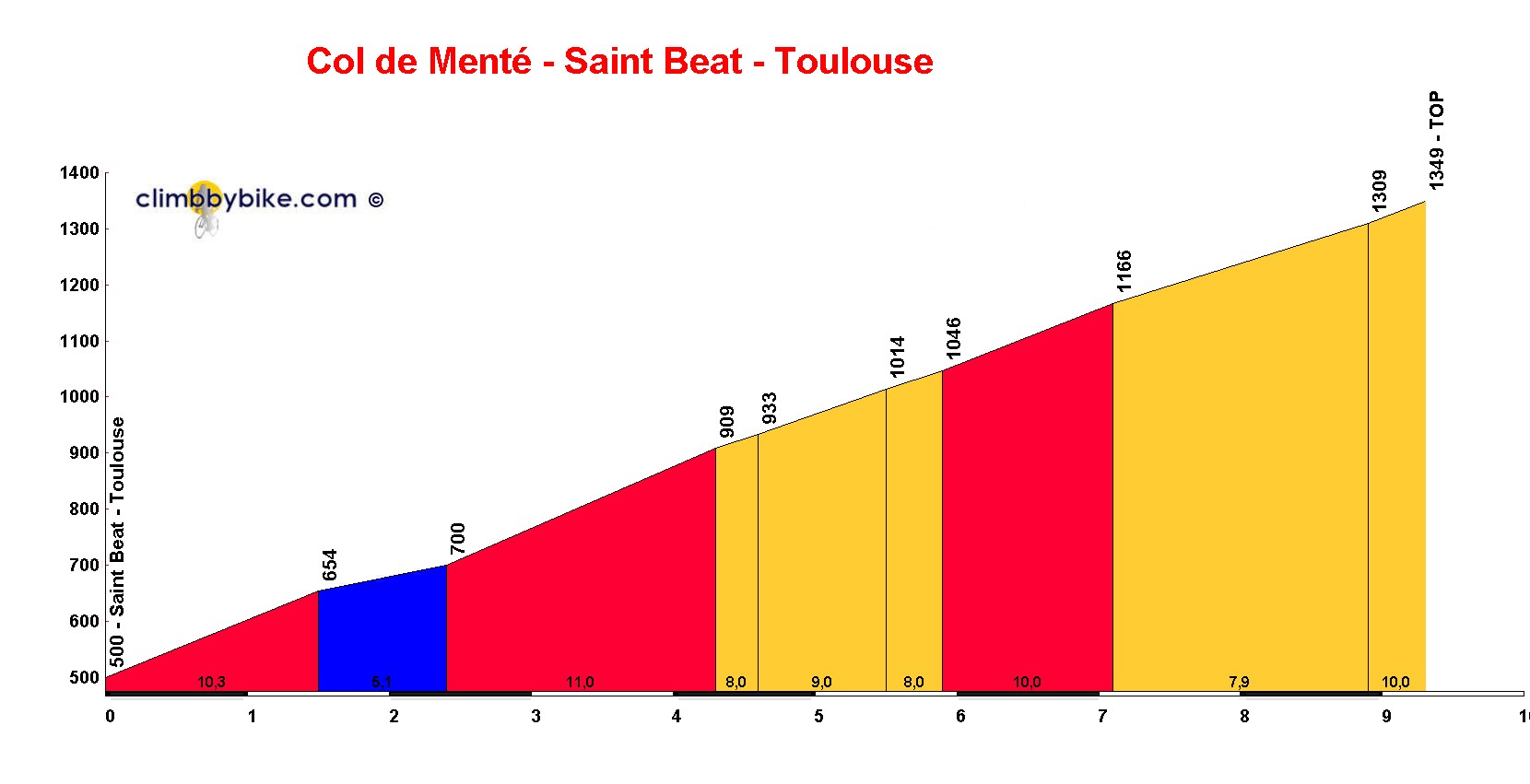 Elevation profile for Col de Menté