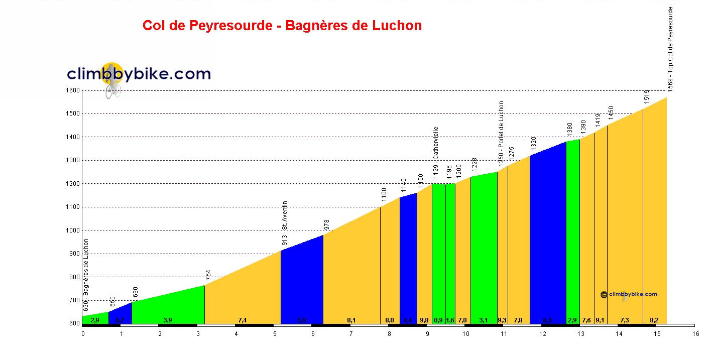 Elevation profile for Col de Peyresourde