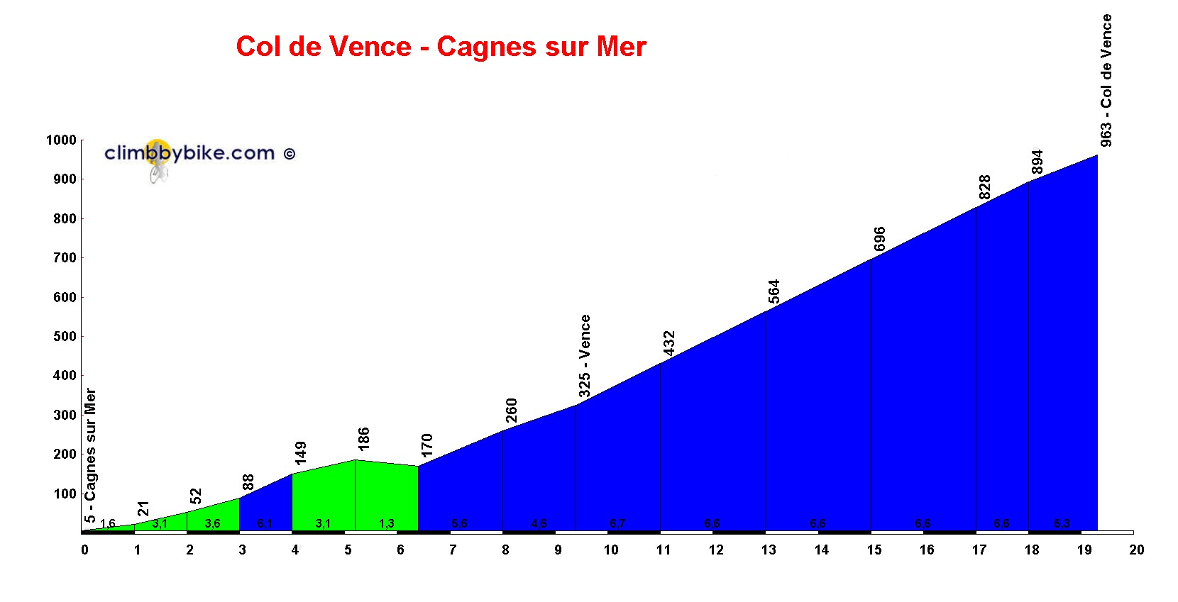 Elevation profile for Col de Vence