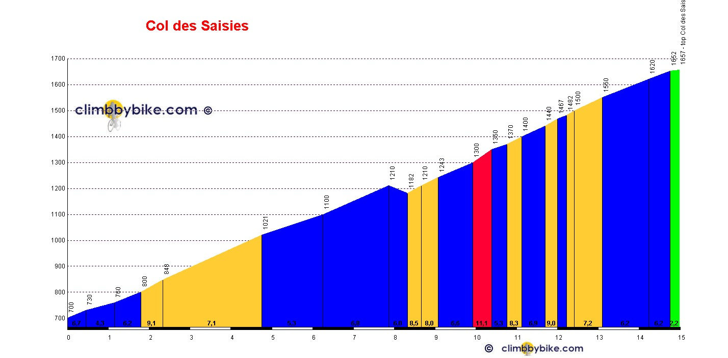 Elevation profile for Col des Saisies