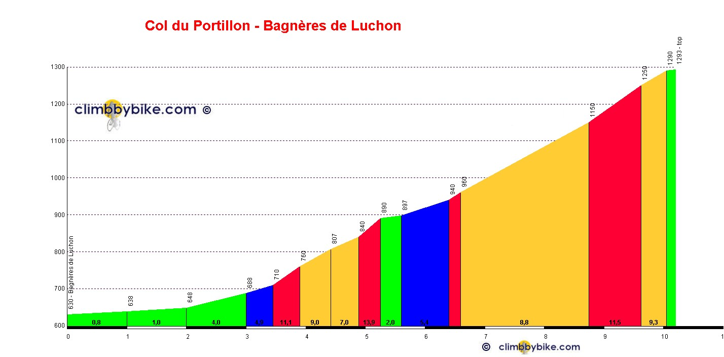 Elevation profile for Col du Portillon