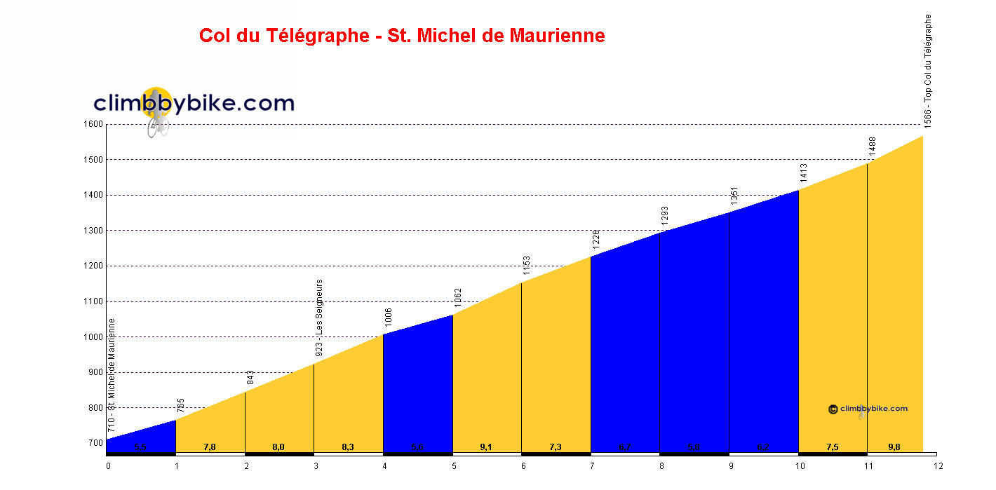 Elevation profile for Col du Télégraphe