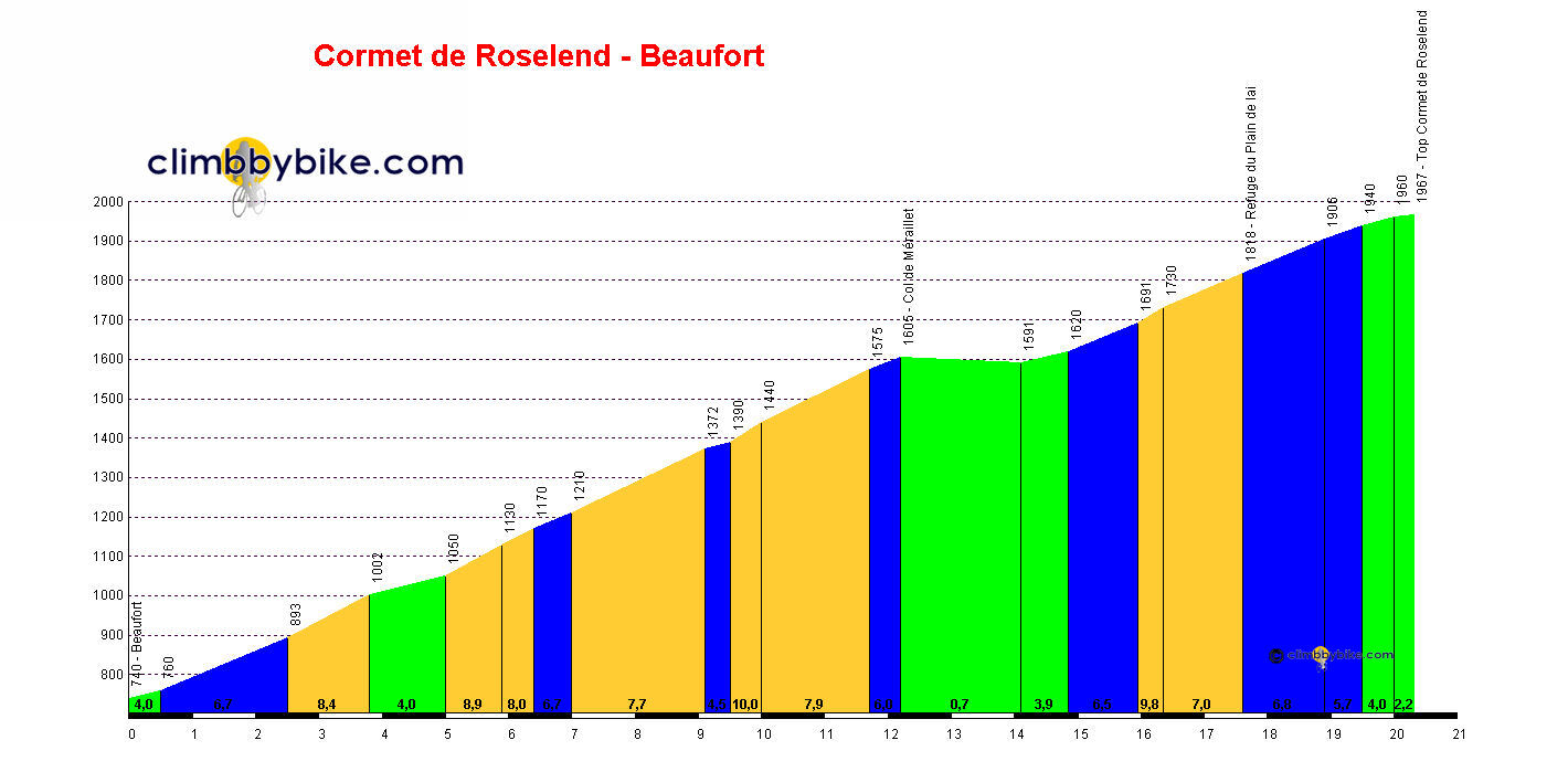 Elevation profile for Cormet de Roselend
