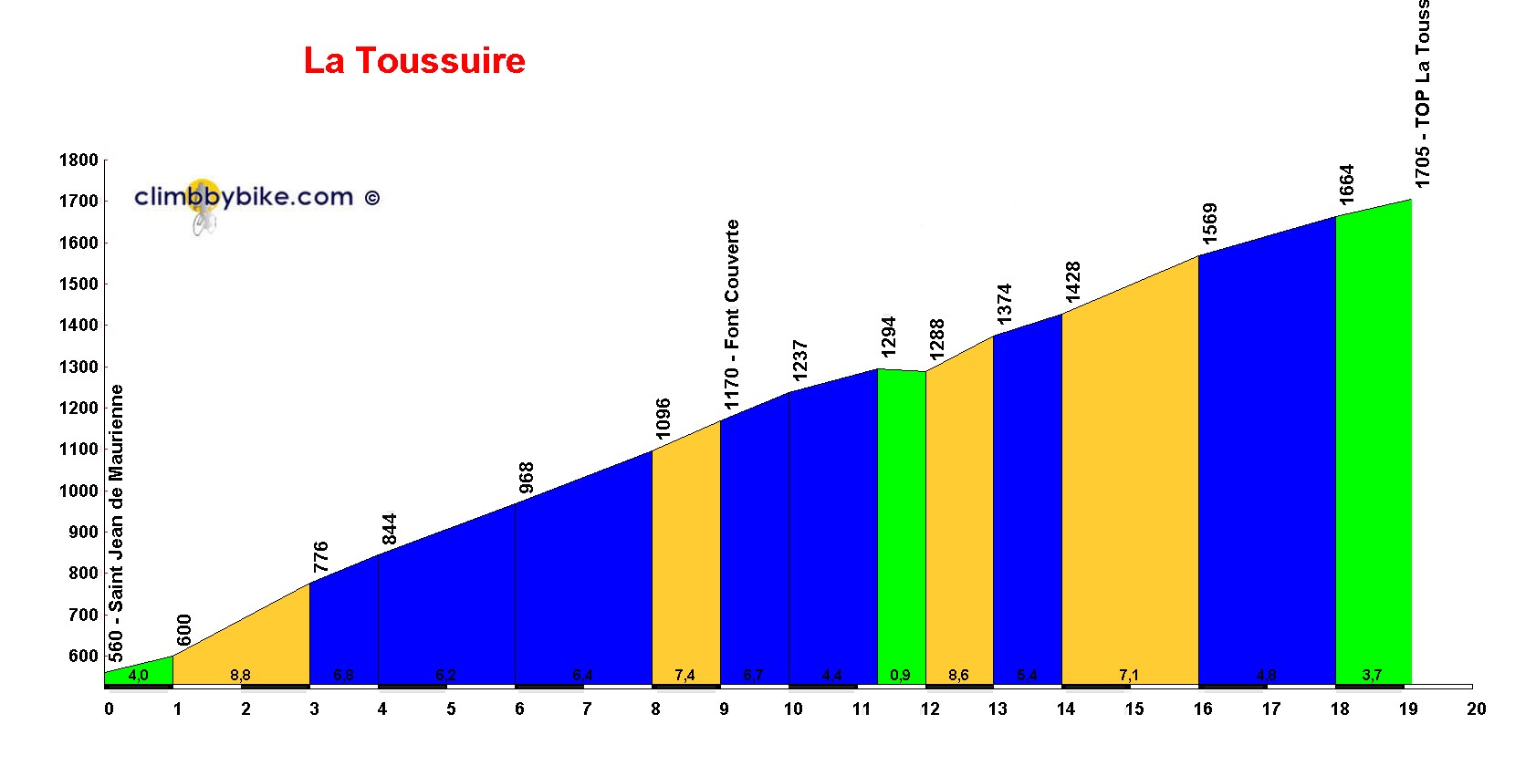 Elevation profile for La Toussuire