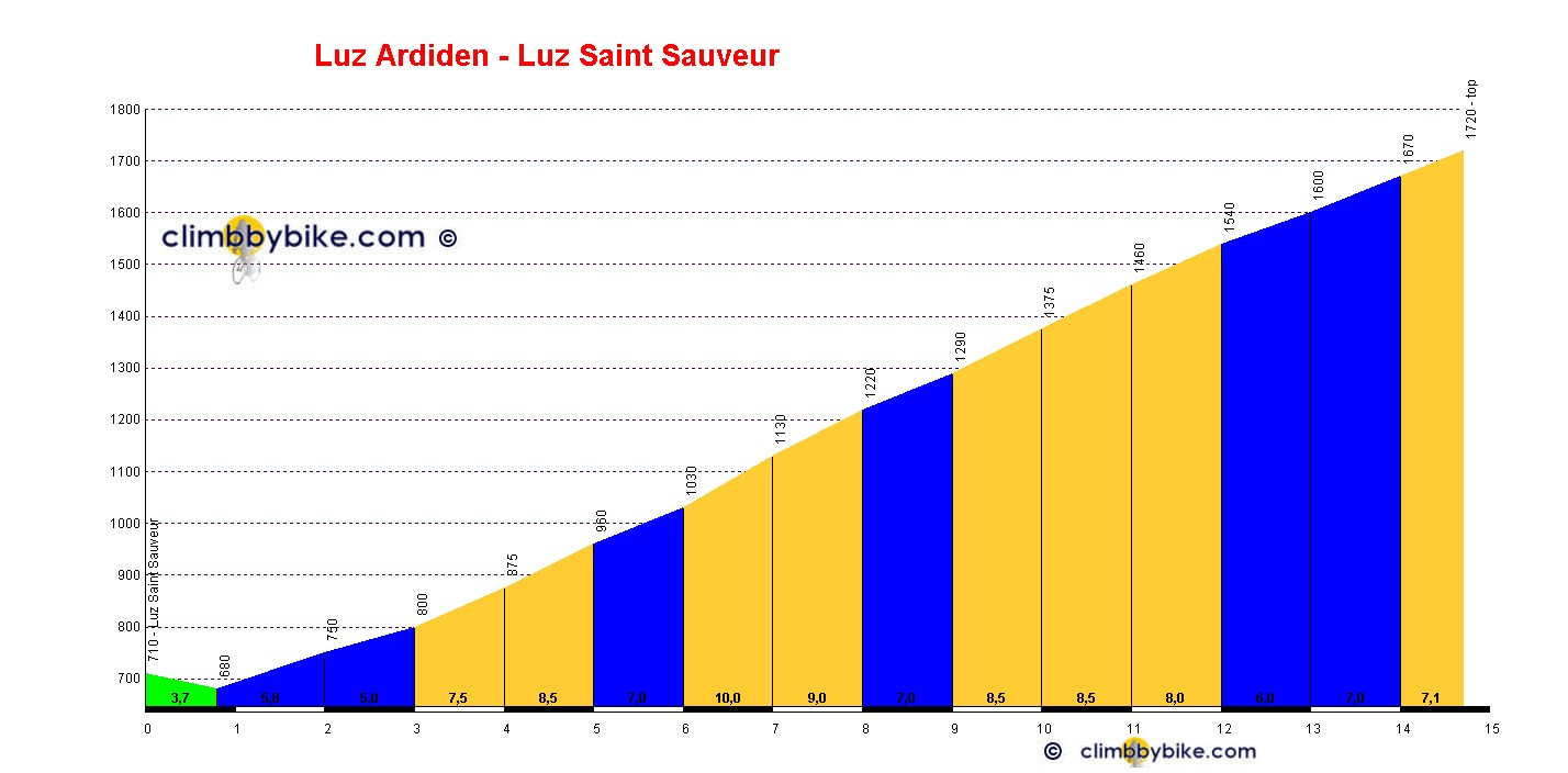 Elevation profile for Luz Ardiden