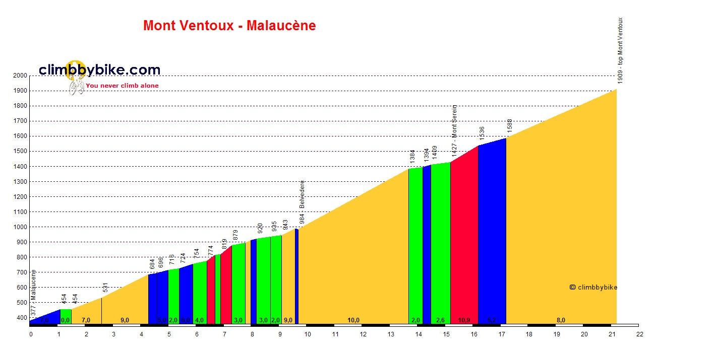 Elevation profile for Mont Ventoux (Malaucène)
