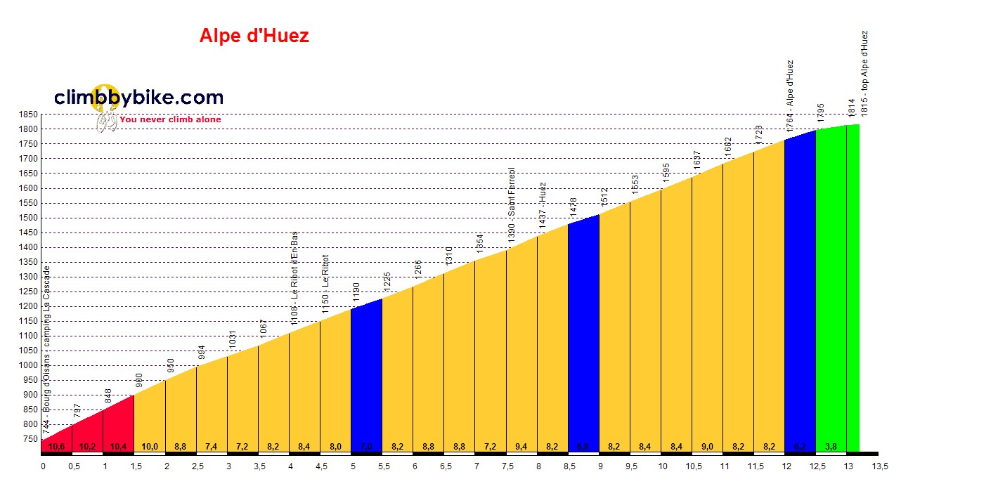 Elevation profile for Alpe d'Huez (Bourg d'oisans)