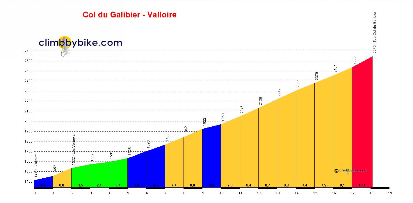 Elevation profile for Col du Galibier (Valloire)