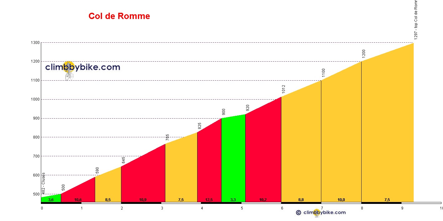 Elevation profile for Romme sur Cluses