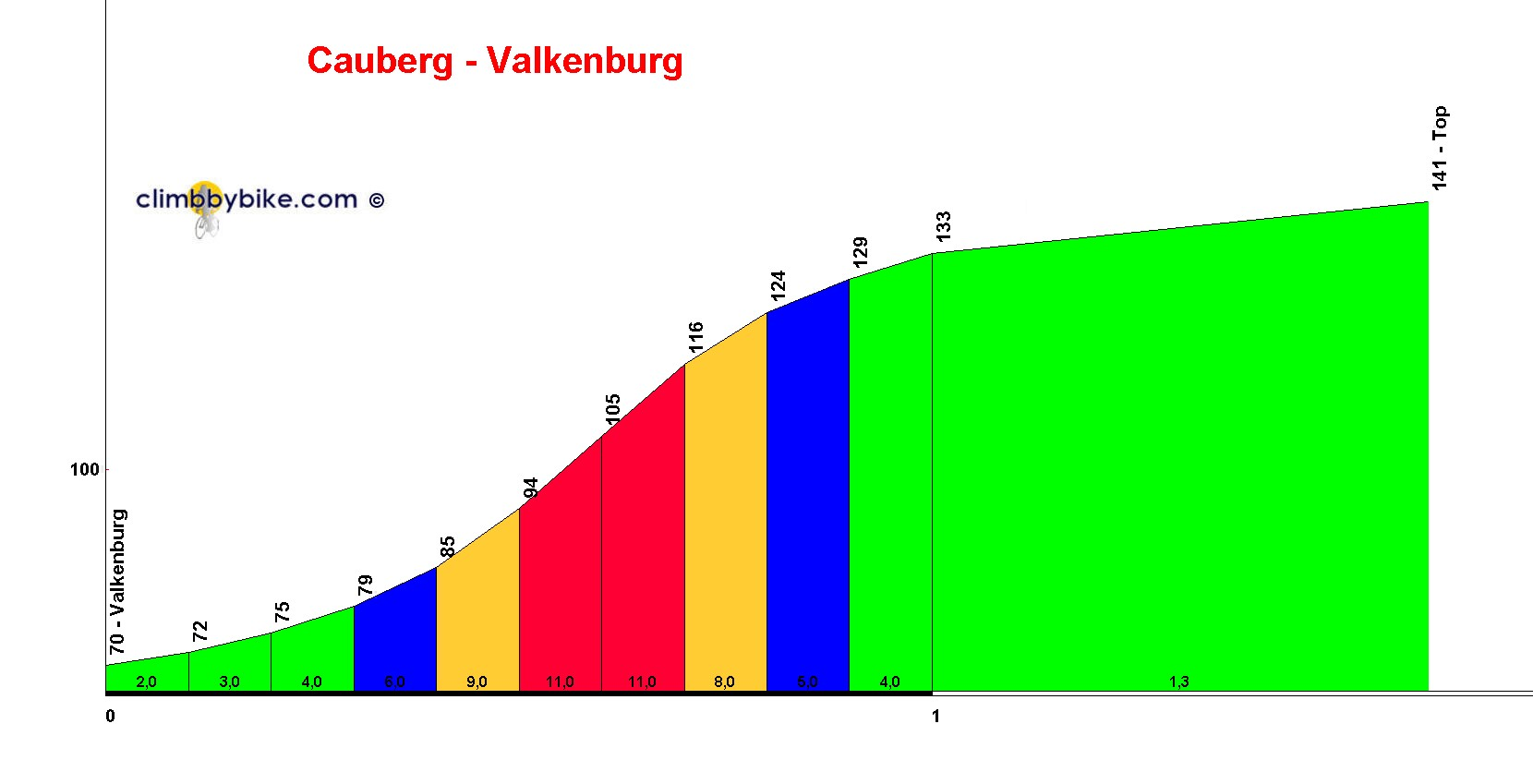Elevation profile for Cauberg