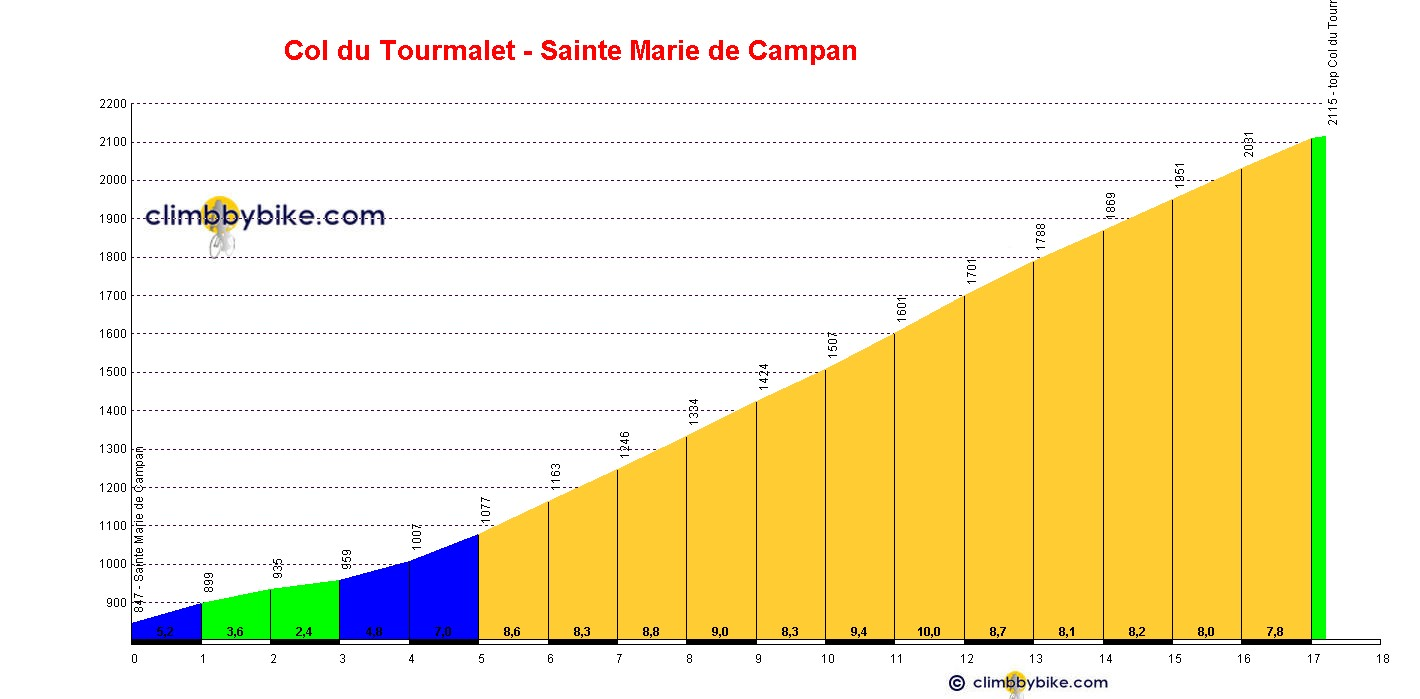 Elevation profile for Col du Tourmalet (Sainte Marie de Campan)