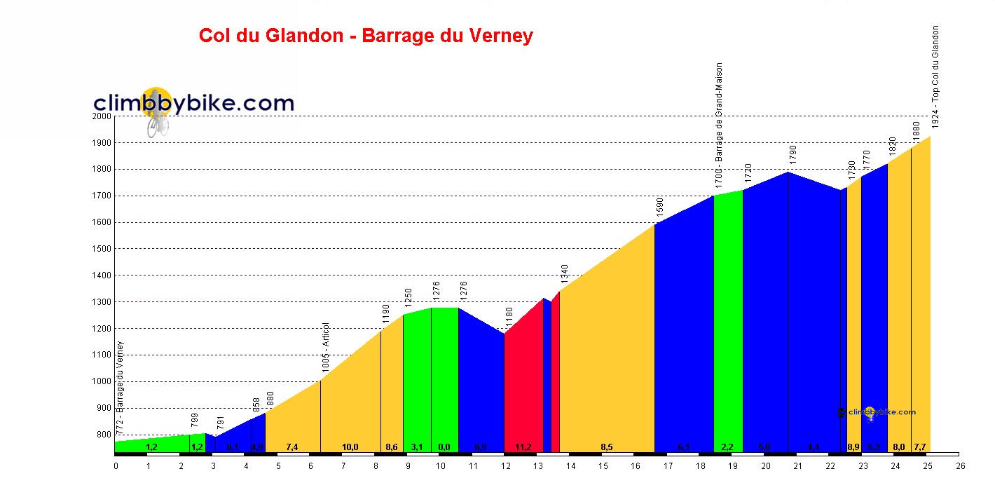 Elevation profile for Col du Glandon