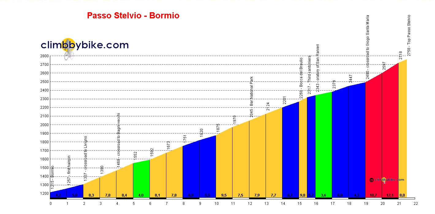 Elevation profile for Passo dello Stelvio (Bormio)