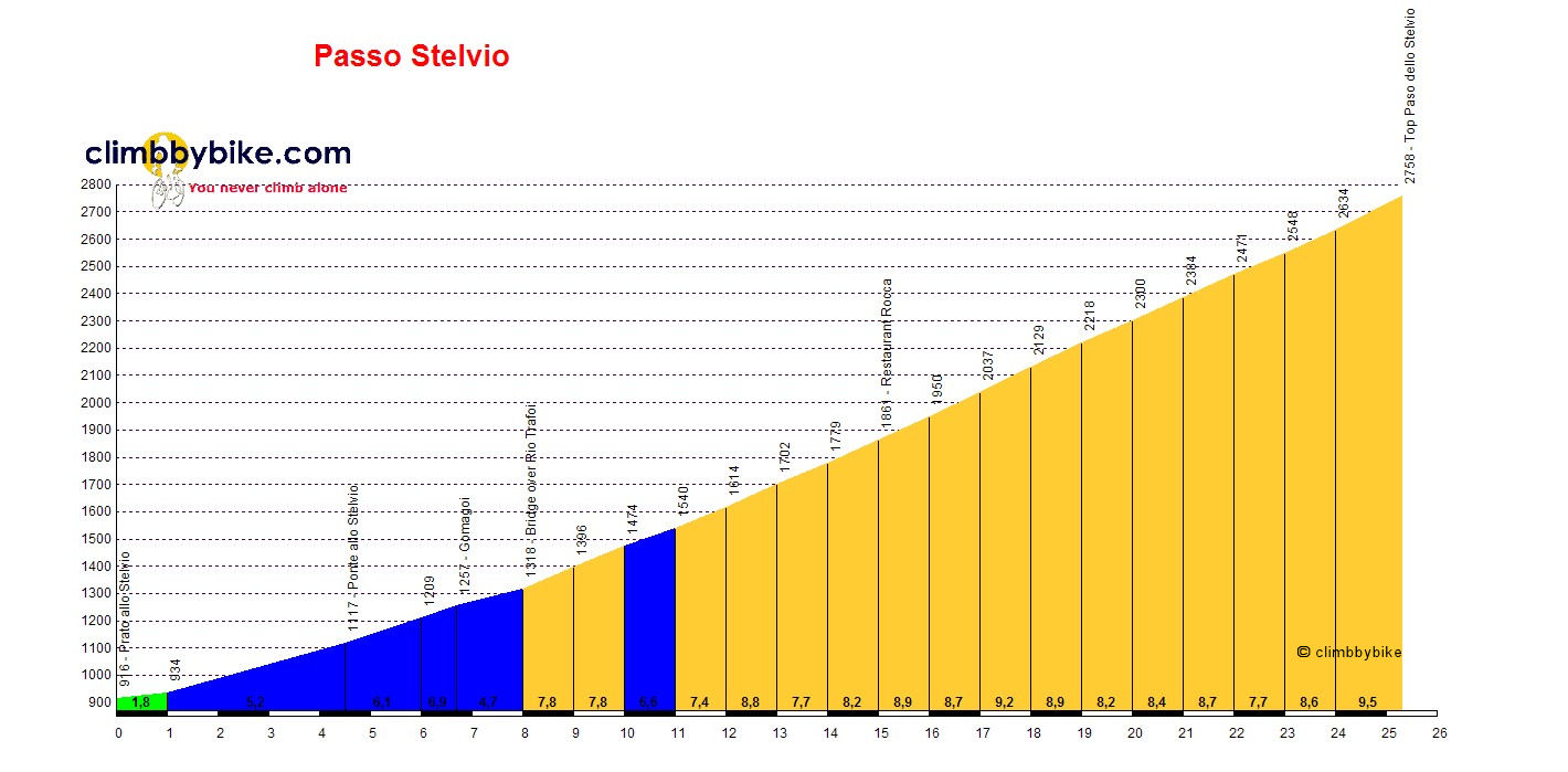 Elevation profile for Passo dello Stelvio (Prato)