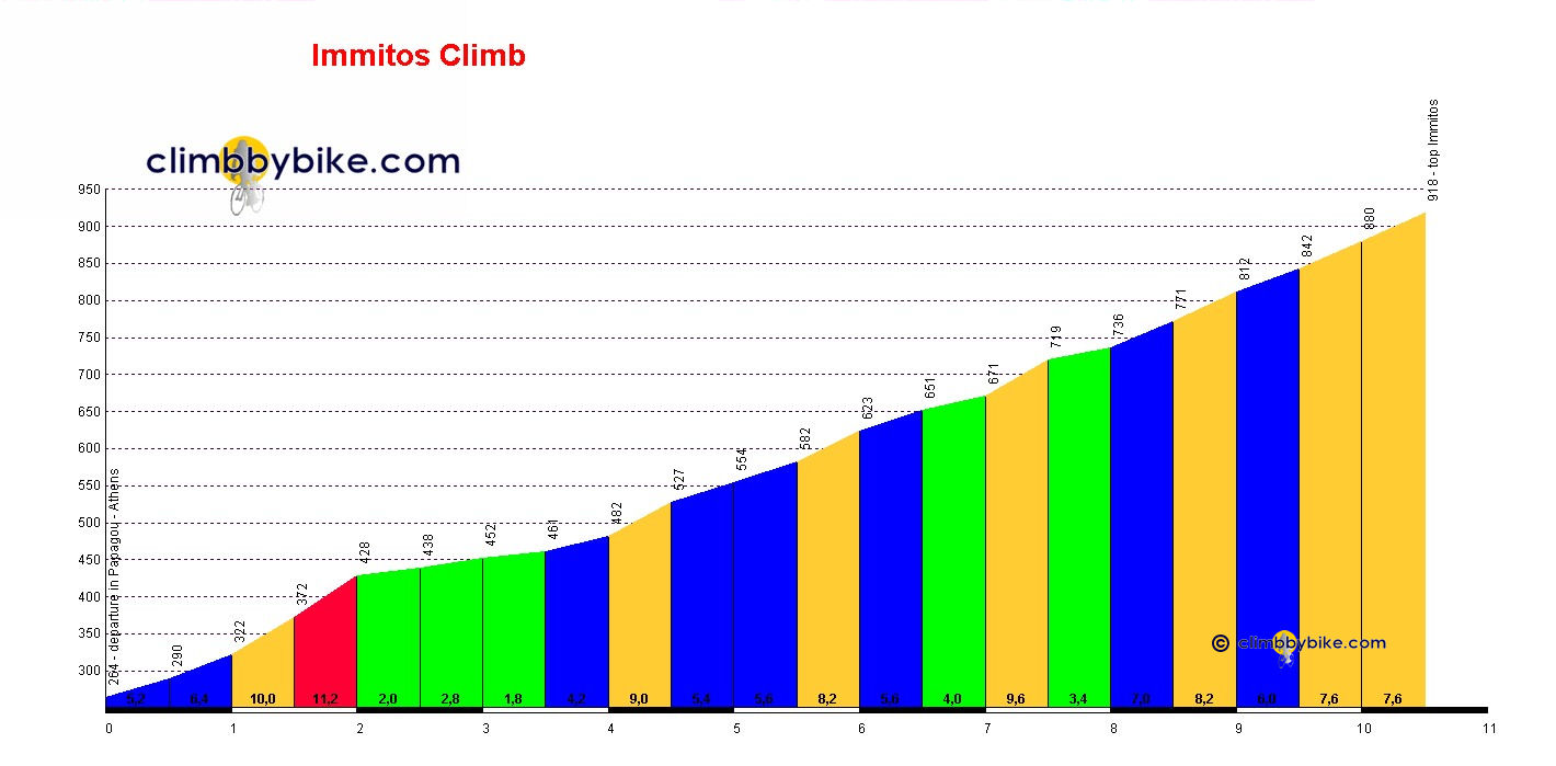 Elevation profile for Immitos Climb