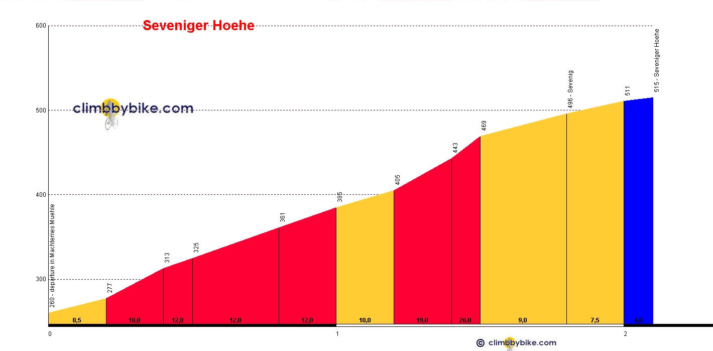 Elevation profile for Seveniger Hoehe