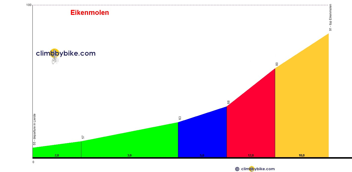 Elevation profile for Eikenmolen