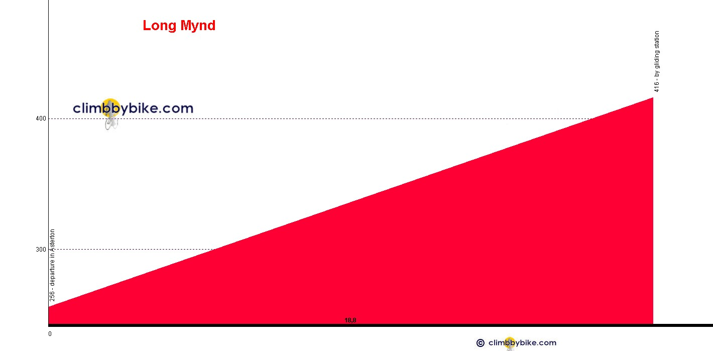 Elevation profile for Long Mynd