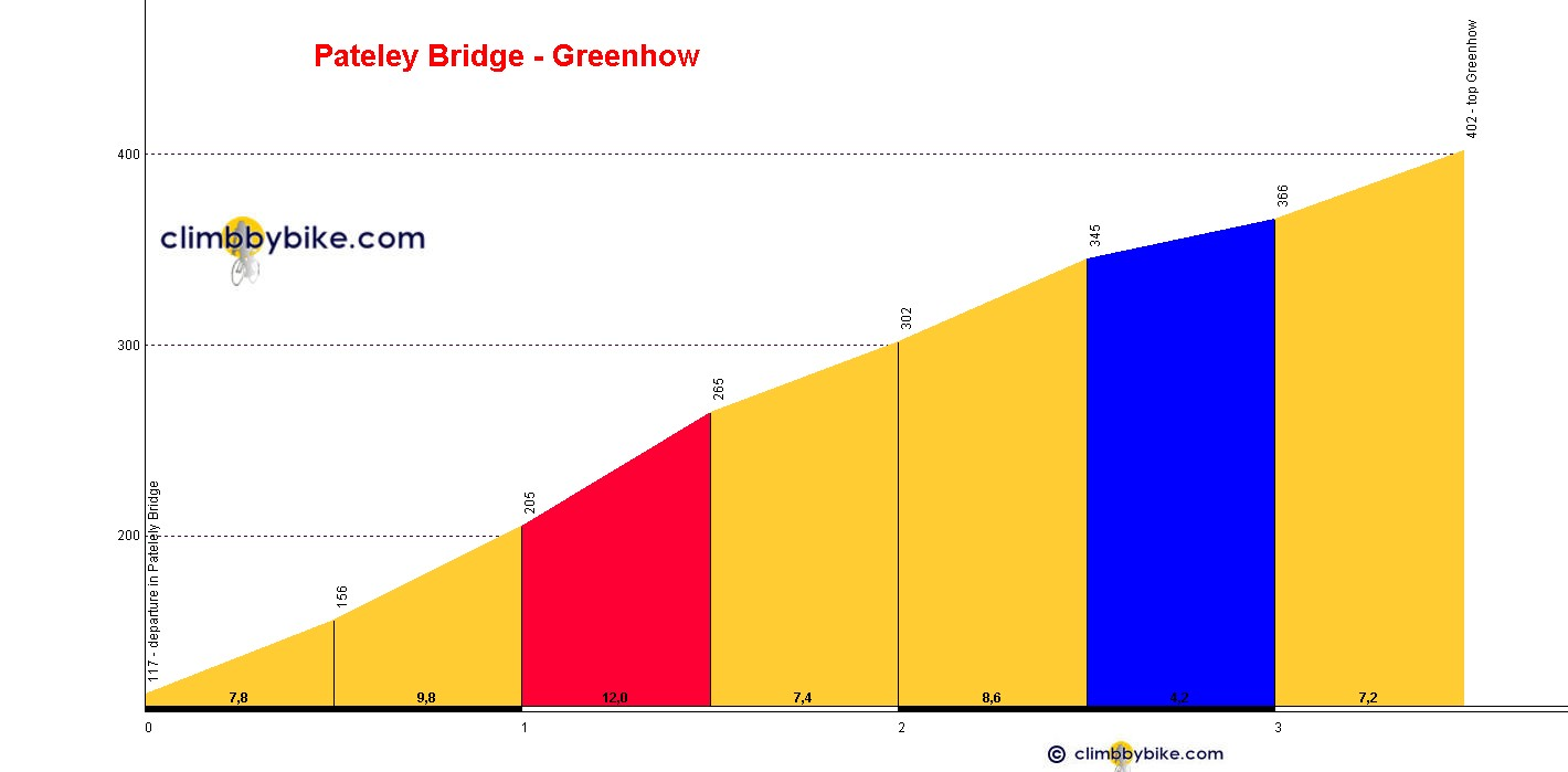 Elevation profile for Pateley Bridge - Greenhow