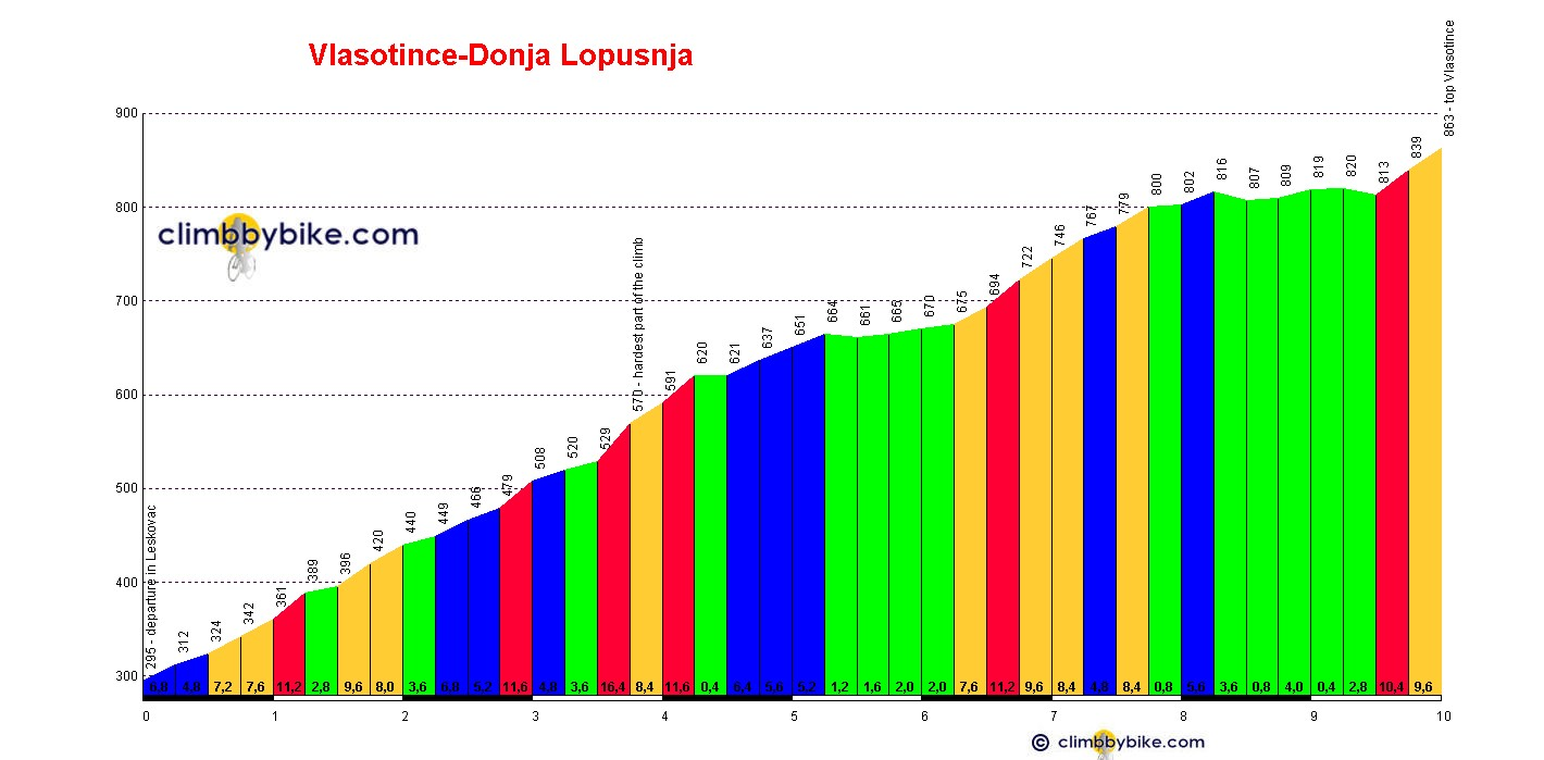 Elevation profile for Vlasotince-Donja Lopusnja
