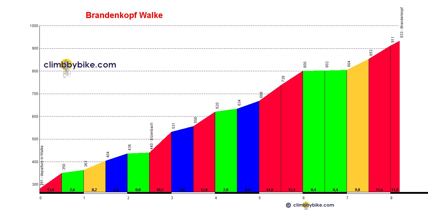 Elevation profile for Brandenkopf Walke