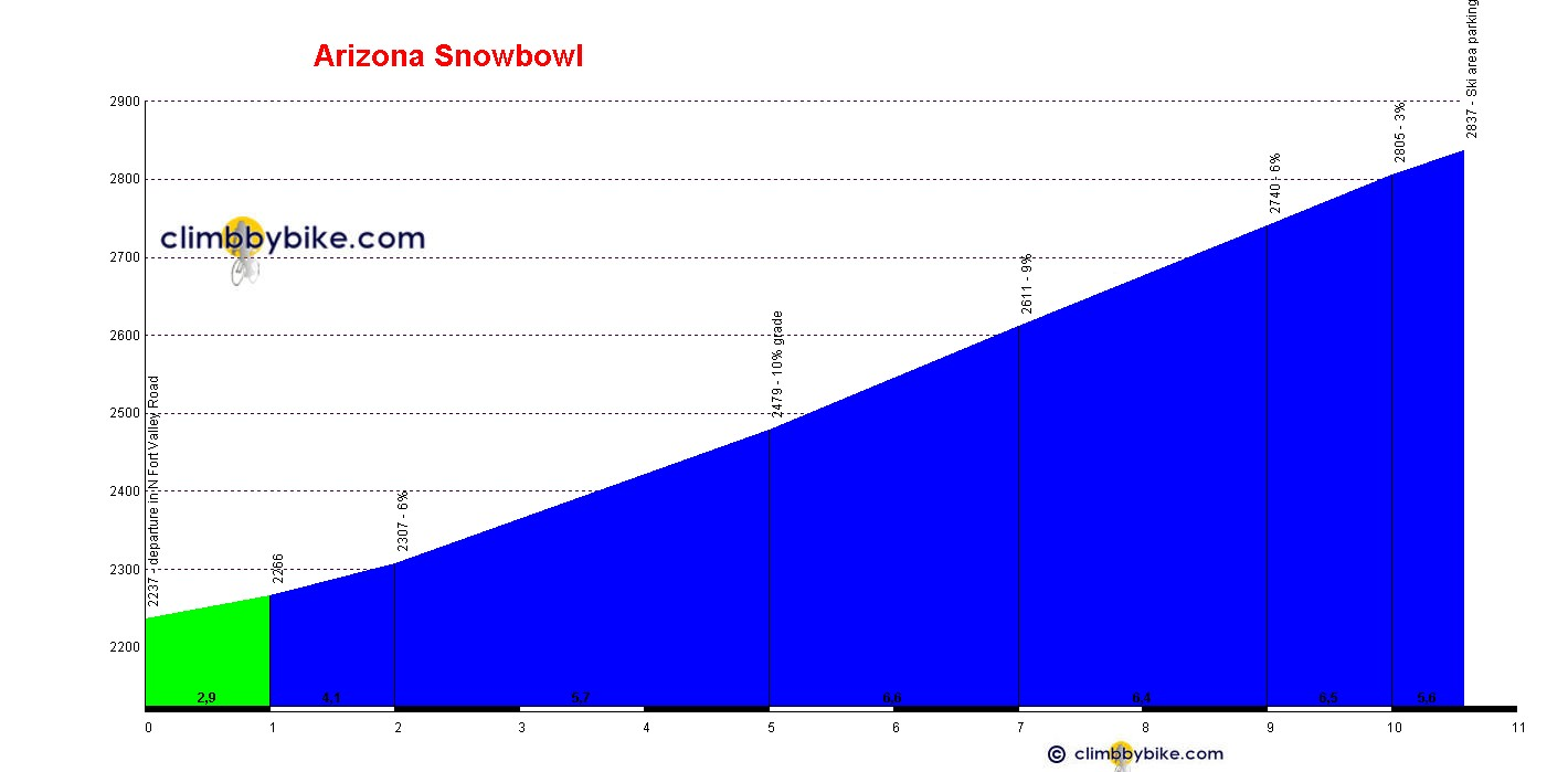 Elevation profile for Arizona Snowbowl