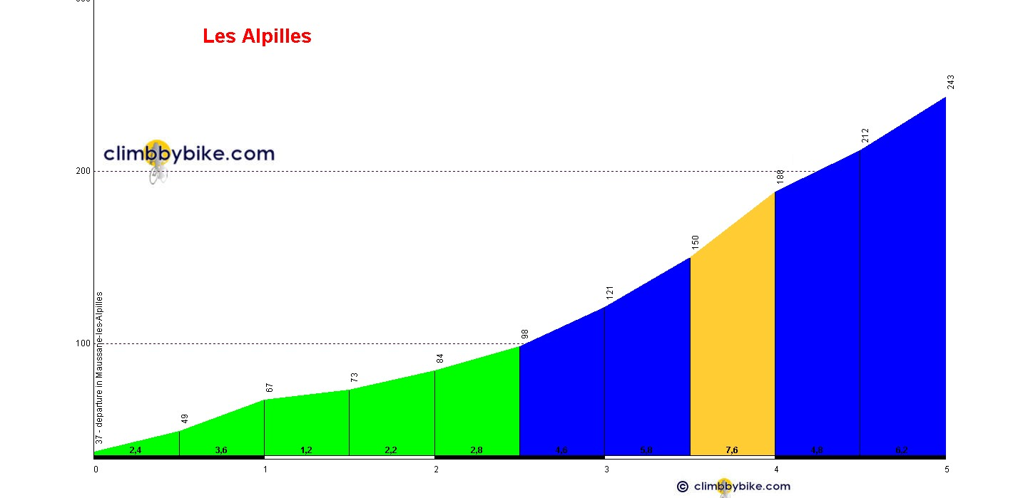 Elevation profile for Les Alpilles