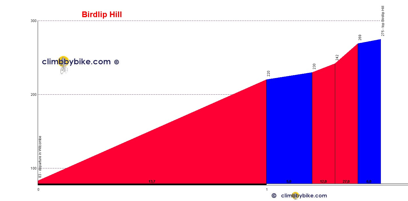 Elevation profile for Birdlip Hill