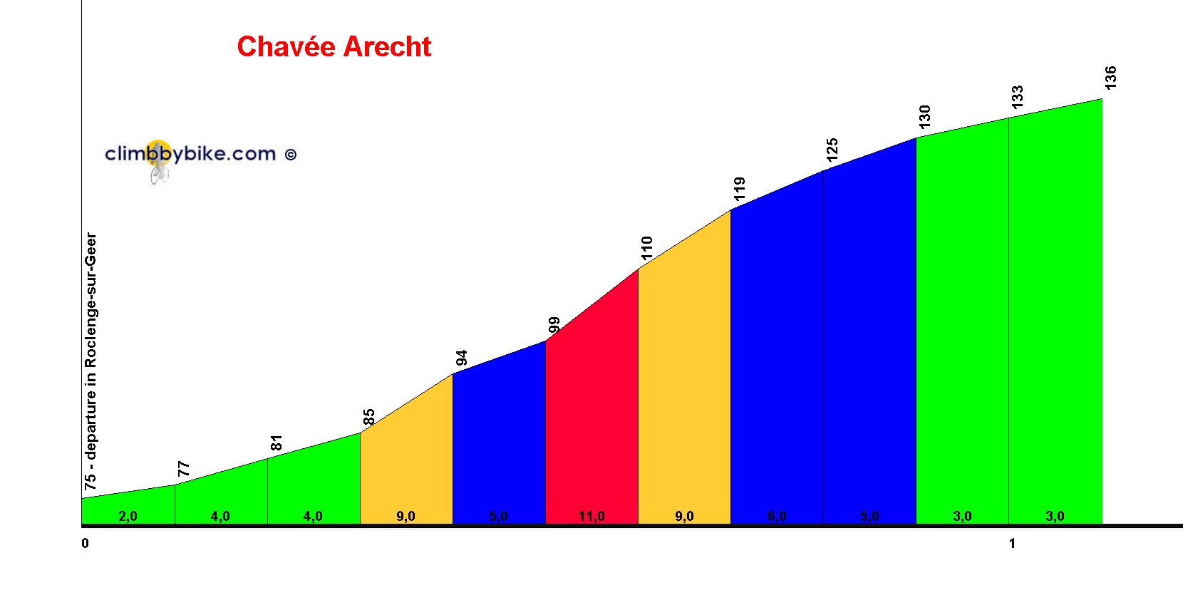 Elevation profile for Chavée Arecht