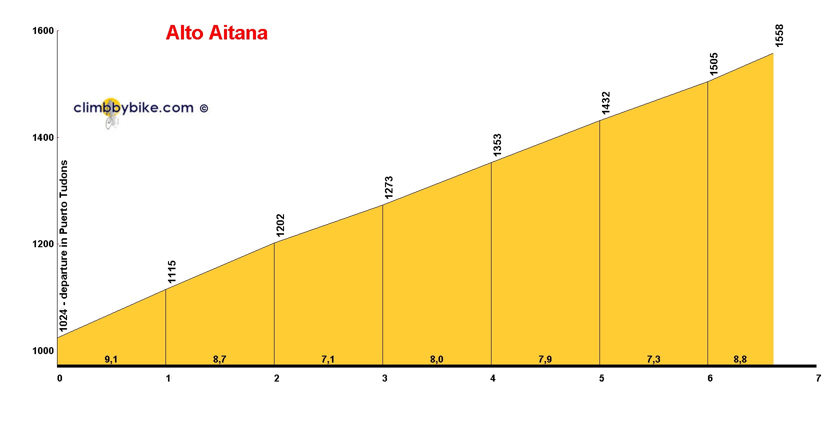 Elevation profile for Alto Aitana