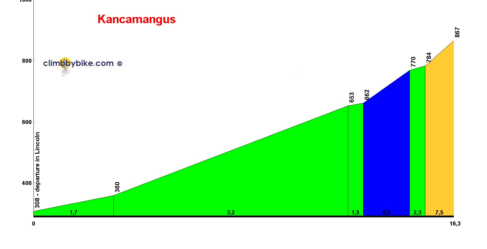 Elevation profile for Kancamangus