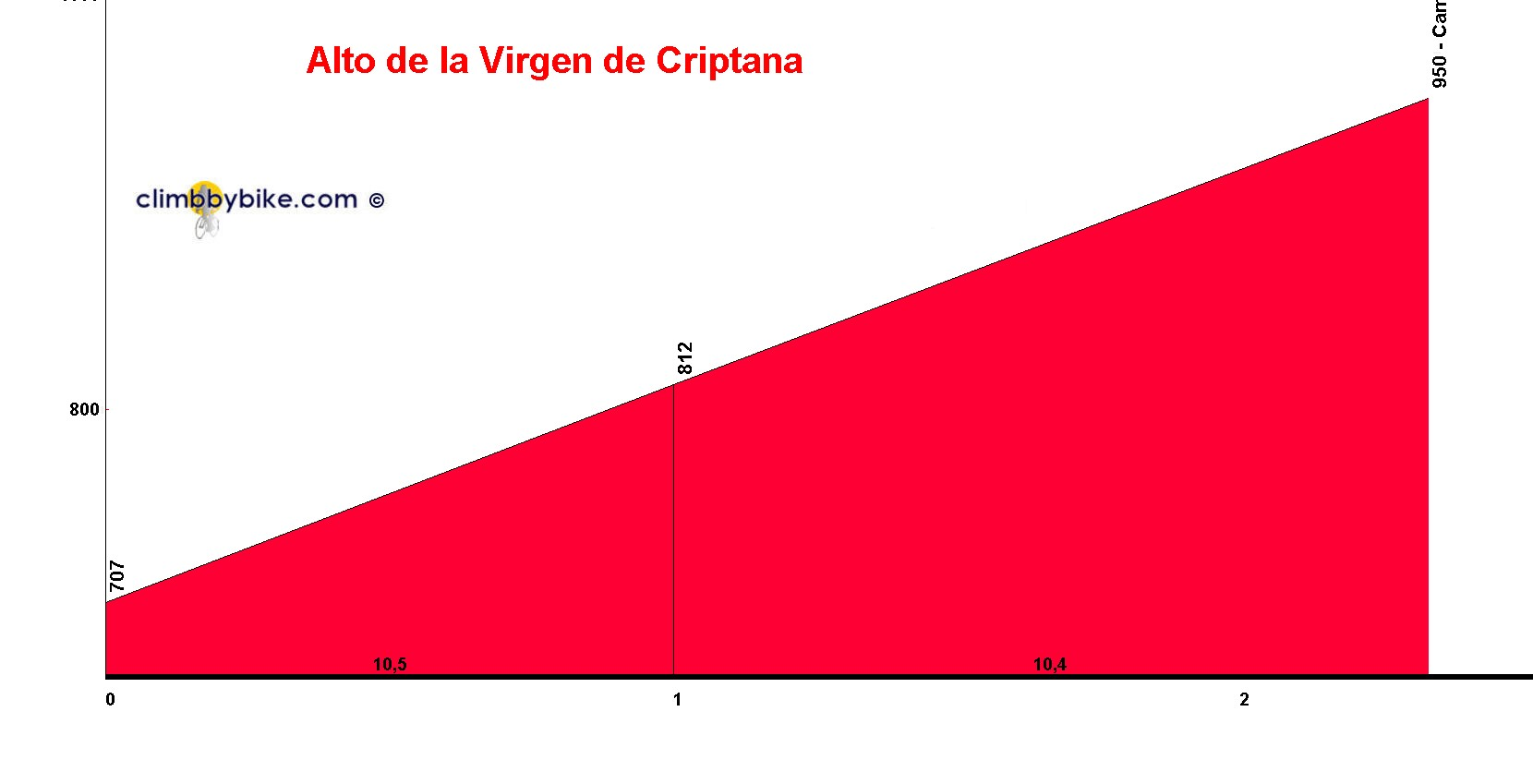 Elevation profile for Alto de la Virgen de Criptana